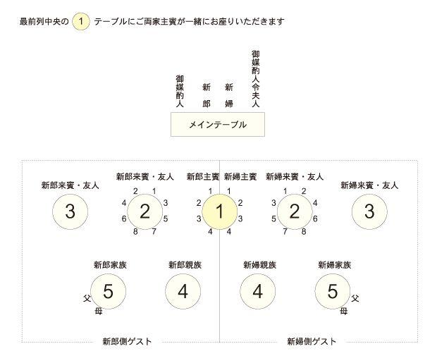 最前列のテーブル数が奇数の場合