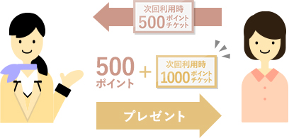 次回ご利用時に500ポイントチケットをお持ちいただいたお客様には、500ポイントをプレゼントすると同時に、次回利用時の1,000ポイントプレゼントクーポンをお渡しします。
