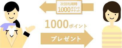 3回目のご利用で1,000ポイントをプレゼントいたします。新規入会後、2回のご利用で合計1,500ポイントをプレゼントいたします。